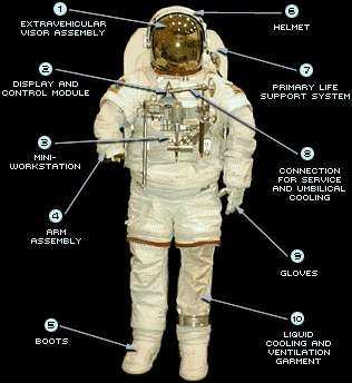 weight of apollo space suit - photo #16